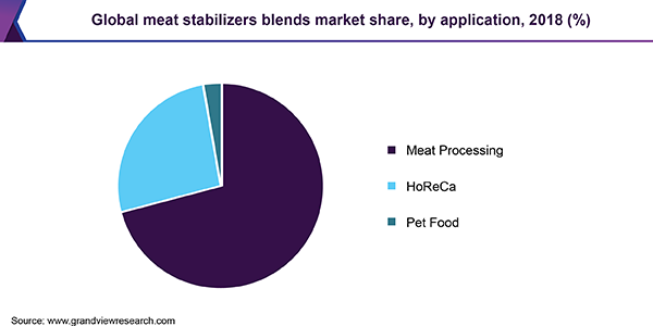 Global meat stabilizers blends market