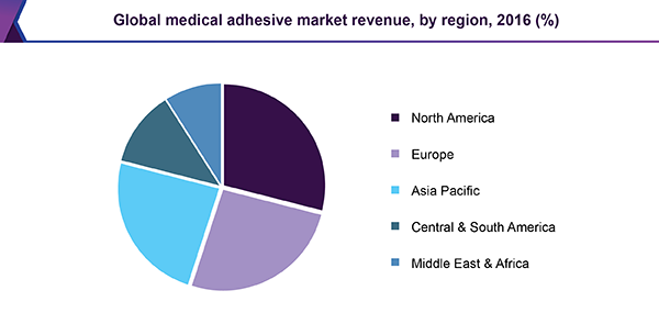 Global medical adhesive market
