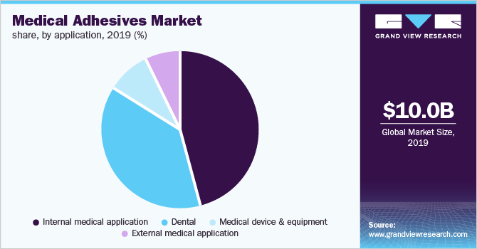 Global medical adhesives market