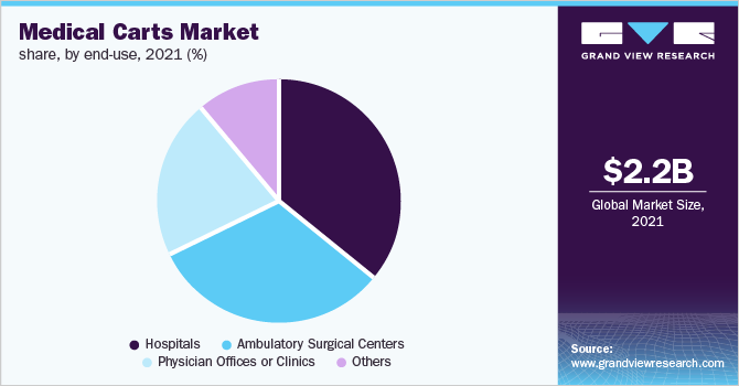Global medical carts market revenue, by region, 2016 (%)