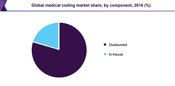 Global medical coding market share, by component, 2016 (%)