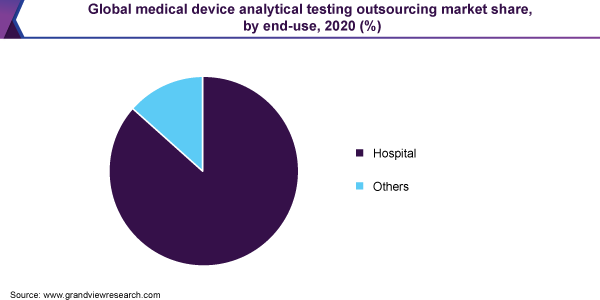 Global medical device analytical testing outsourcing market size, by end-use, 2020 (%)