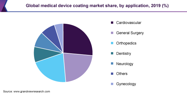 Global medical device coating market share