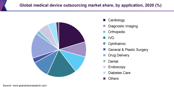 Global medical device outsourcing Market share