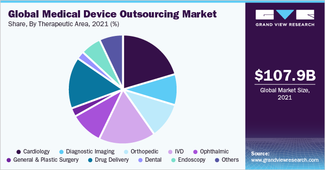 Global medical device outsourcing market share, by region, 2018 (%)