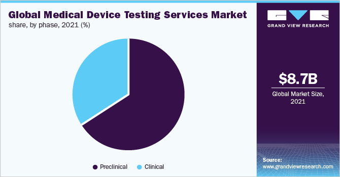 Global medical device testing services market share, by region, 2016 (%)