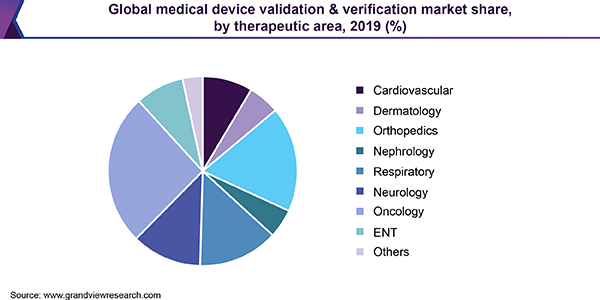 Global medical device validation & verification market share, by therapeutic area, 2019 (%)