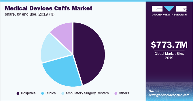 Global-Medical-Devices-Cuffs-Market-size-Share-Trend-and-Segment-Forecast