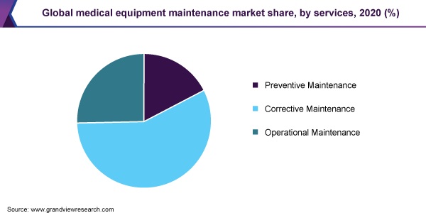 Global medical equipment maintenance market share, by service, 2020 (%)