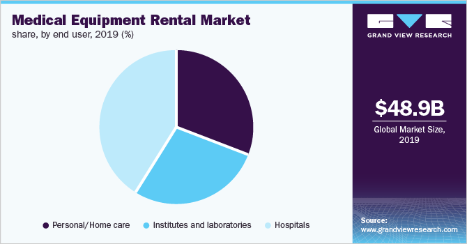 Global medical equipment rental market share, by product, 2016 (%)