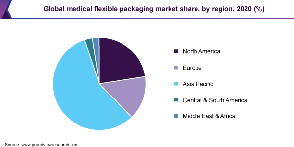 Global medical flexible packaging market
