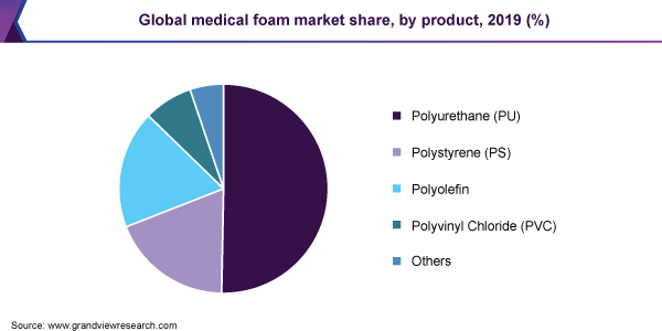 Global medical foam market share, by product, 2019 (%)