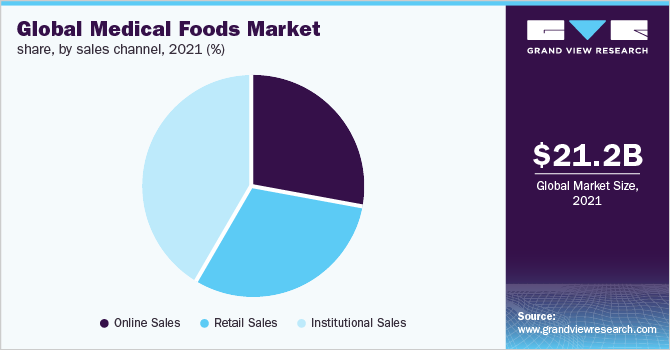 Global medical foods market