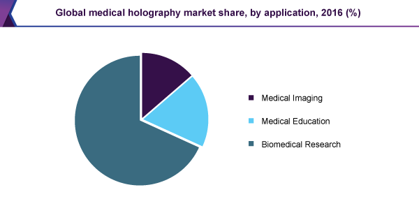 Global medical holography market