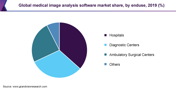 Global medical image analysis software market share