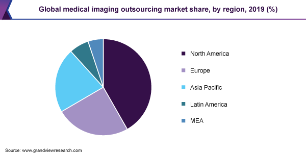 Global-Medical-Imaging-Outsourcing-Market-Share-by-Region