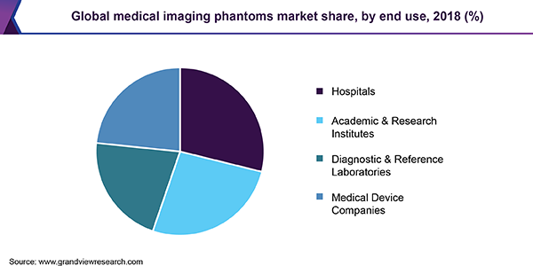 Global medical imaging phantoms market share, by end use, 2018 (%)