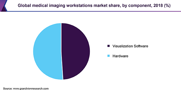Global Medical Imaging Workstations Market share, by component, 2018  (%)
