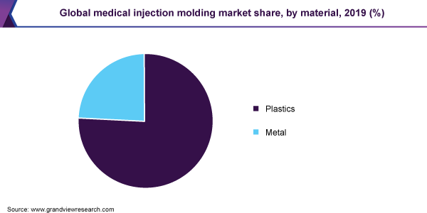Global medical injection molding market share