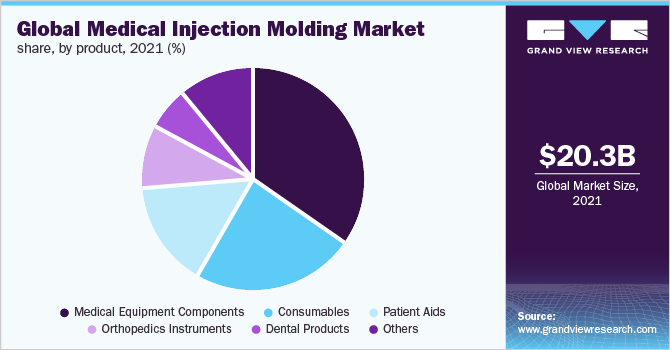Global medical injection molding market share, by system, 2018 (%)