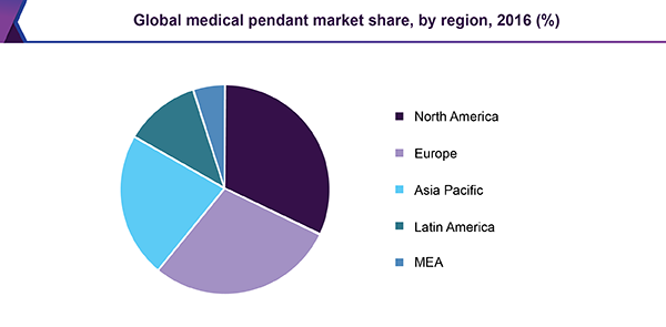 Global medical pendant market share, by region, 2016 (%)