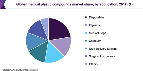 Global medical plastic compounds market
