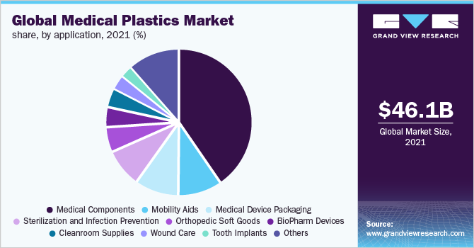Global medical components market share, by product, 2016(%)
