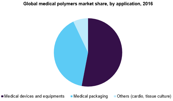 Global medical polymers market