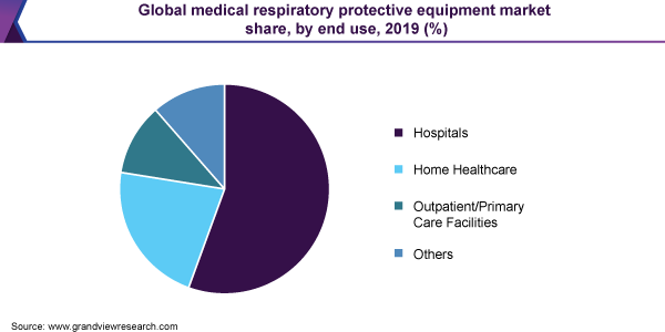 Global medical respiratory protective equipment market share, by end use, 2019 (%)