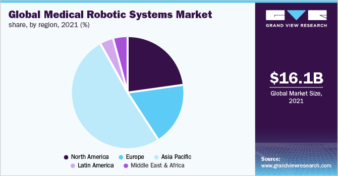 Global medical robotic systems market