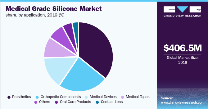 Global medical grade silicone market by application, 2016 (%)