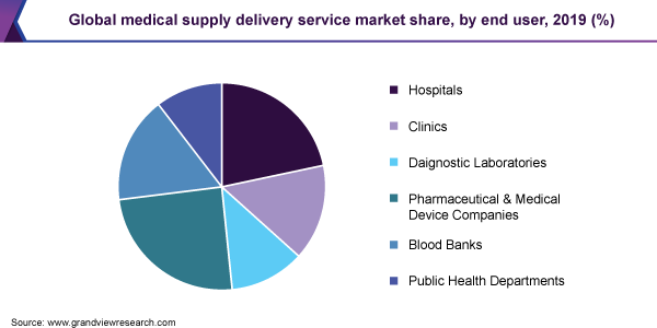 global medical supply delivery service market size