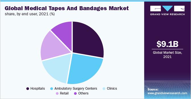 Global medical tapes & bandages market, by region, 2016 (%)