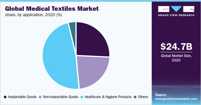 Global Medical Textiles Market