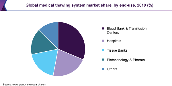 Global medical thawing system market share, by end-use, 2019 (%)
