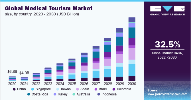 Global medical tourism market size, by country, 2015 - 2026 (USD Billion)