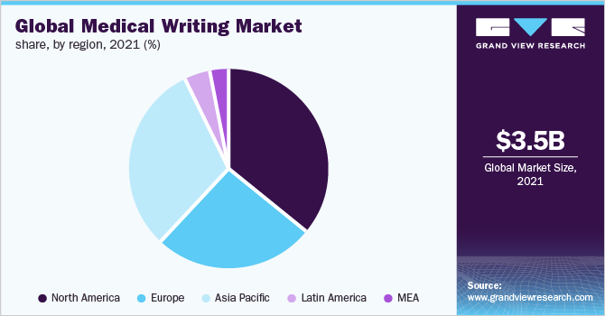https://www.grandviewresearch.com/static/img/research/global-medical-writing-market.png