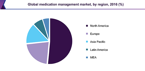 Global medication management market, by region, 2016 (%)