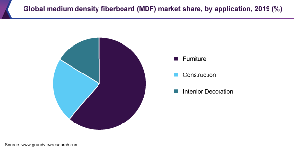 Global medium density fiberboard (MDF) market share
