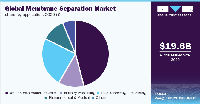 Global membrane separation technology market share, by application, 2019 (%)