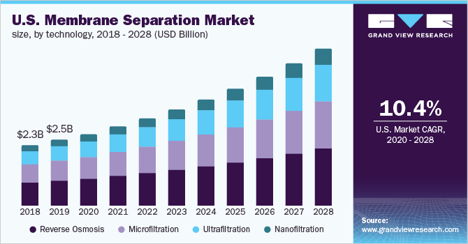 Global membrane separation technology market size, by technology, 2016 - 2027 (USD Billion)