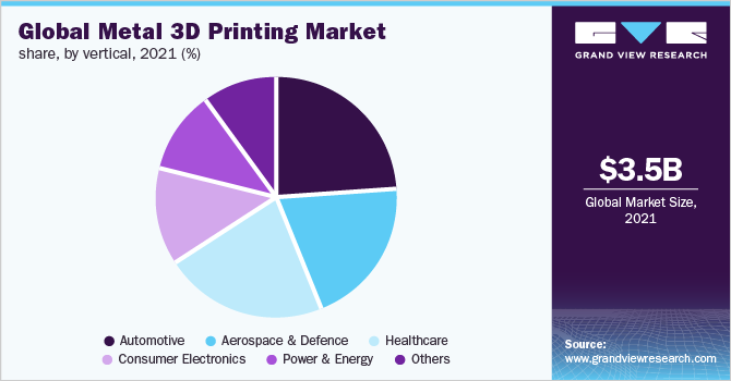 Global metal 3D printing market share, by vertical, 2019 (%)