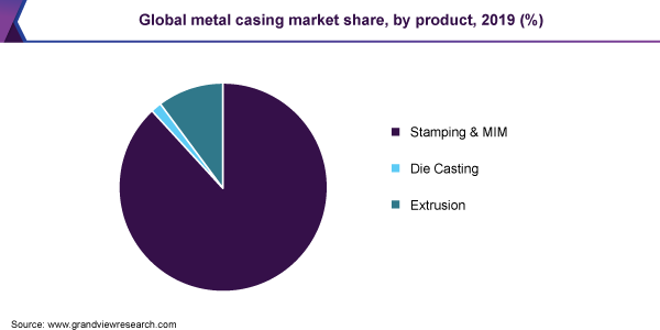 Global metal casing market share, by product, 2019 (%)