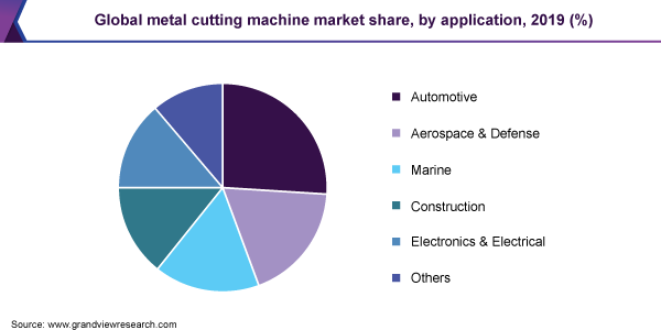 Global metal cutting machine market