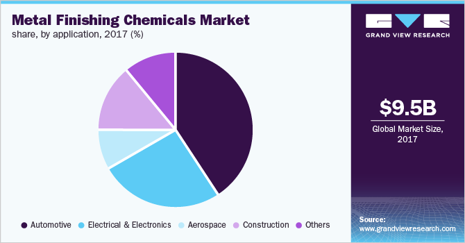 Global metal finishing chemicals market