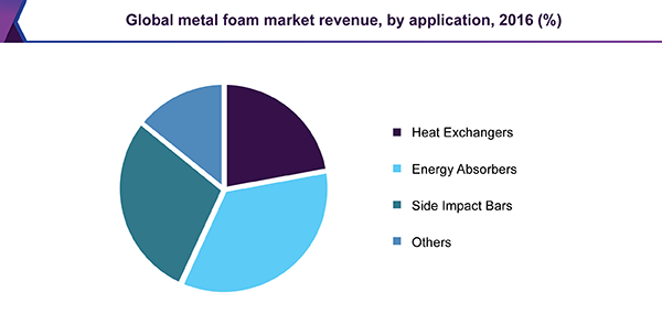 Global metal foam market revenue by application, 2016 (%)