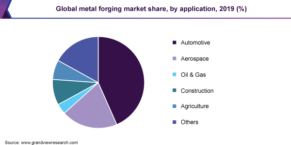 Global metal forging market share, by application, 2019 (%)
