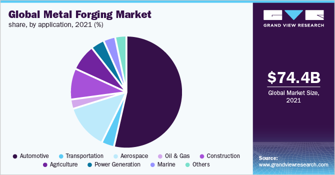Global metal forging market share, by raw material, 2018 (%)