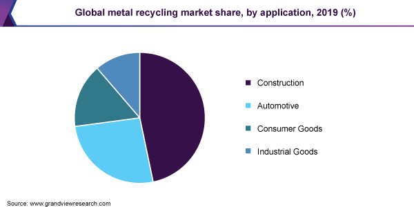 Global metal recycling market share, by application, 2019 (%)