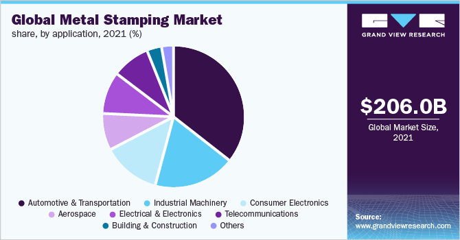 Global metal stamping market by application revenue, 2016 (%)